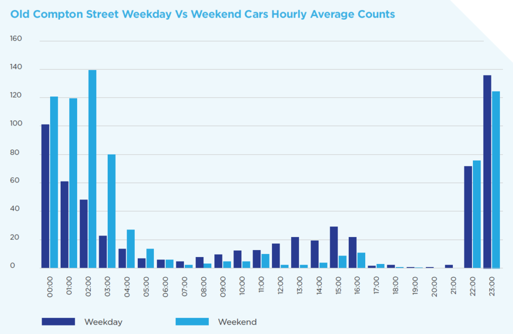 This graph shows the average hourly car and vehicle count within the Soho Al Fresco area.