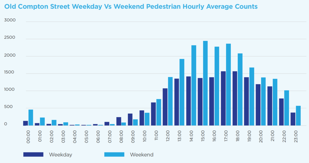 This graph shows the average hourly pedestrian count within the Soho Al Fresco area.